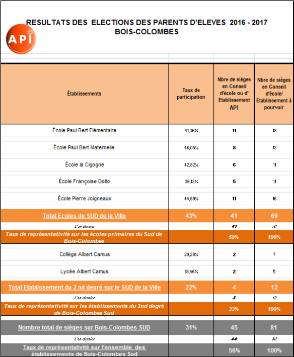 Tableau des résultats.PNG